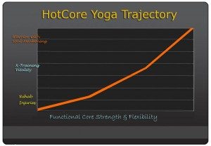 Schedule - HotCore Yoga - HCY Trajectory